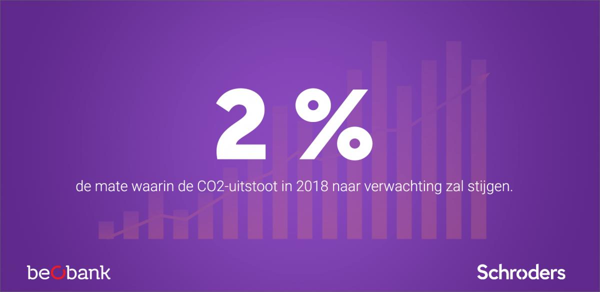 De CO2-uitstoot zal in 2018 met 2% stijgen